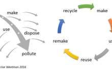 After the pandemic: Could a circular economy save the world's economy?