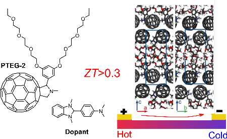 The chemical structure of the fullerene derivative used in our work improves the ordering of the molecules as shown (right) in the snapshots of the molecular packing. By using a suitable dopant, this material can convert heat into electrical energy. | Illustration J.A. Koster, University of Groningen