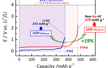 Solving the lithium conundrum: A hard carbon electrode with enormously high sodium storage capacity