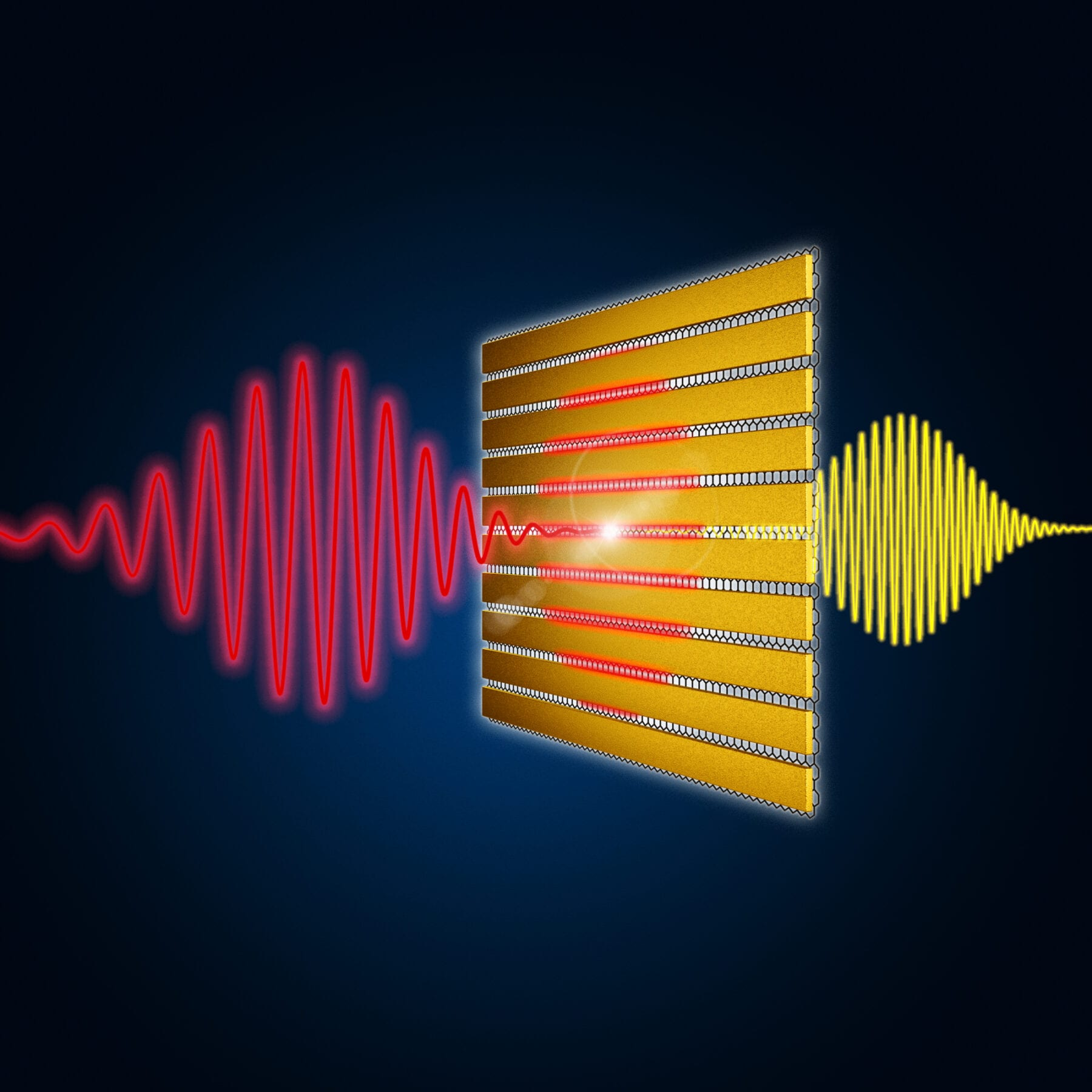 Ultra-thin gold lamellae drastically amplify the incoming terahertz pulses (red) in the underlying graphene layer, enabling efficient frequency multiplication. Image: HZDR/Werkstatt X