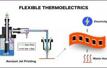 Flexible energy converters could be just the thing to power wearable devices