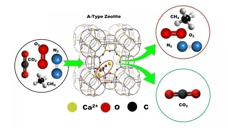 A New Avenue in Ca2+ Ion-Exchanged A-Type Zeolite Chemistry Credit?2021 Okayama University-InorgChem