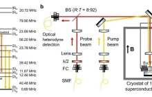 Researchers realize coherent storage of light for over one hour