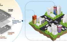 Imagine an entire twenty storey concrete building which can store energy like a giant battery