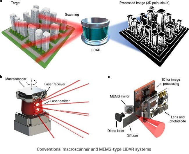 Conventional macroscanner and MEMS-type LiDAR systems CREDIT POSTECH
