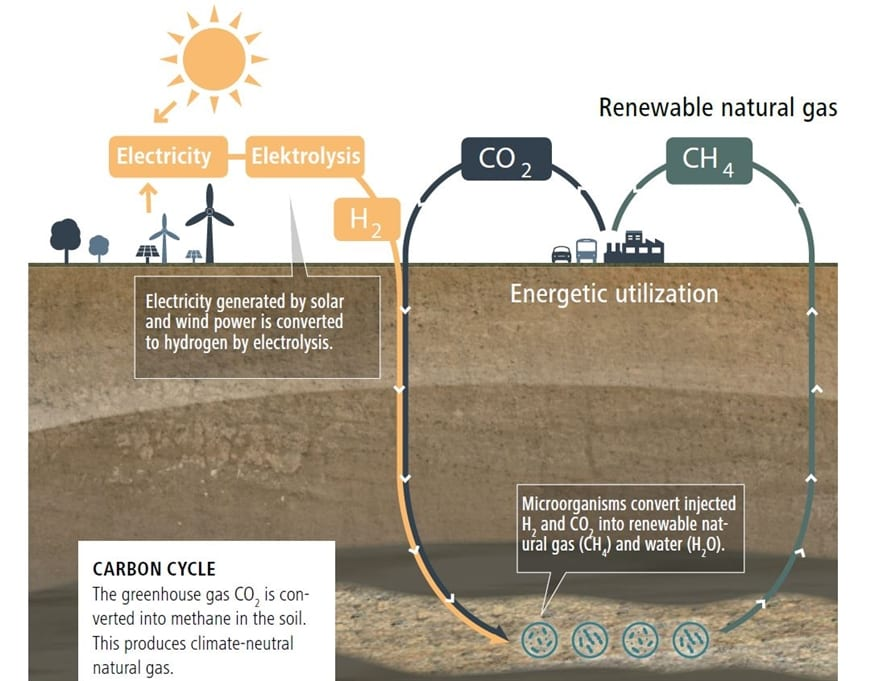 Carbon cycle: The greenhouse gas CO2 is converted into methane in the soil. This produces climate-neutral natural gas. Illustration: RAG