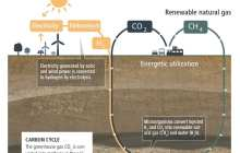 Underground sun conversion of renewable hydrogen and carbon dioxide into methane