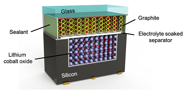 Microbattery fabricated on the backside of a Si chip by stencil printing Lithium cobalt oxide (LCO) in a cavity in Si followed by assembly and bonding with a glass substrate with a printed graphite layer.