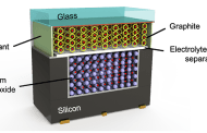 Microbatteries embedded directly into sensors and chips to power the further miniaturization of the Internet of Things
