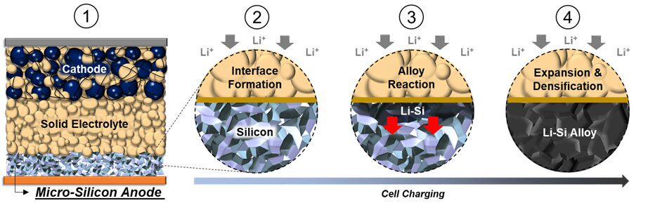 From left: 1) The all solid-state battery consists of a cathode composite layer, a sulfide solid electrolyte layer, and a carbon free micro-silicon anode. 2) Before charging, discrete micro-scale Silicon particles make up the energy dense anode. During battery charging, positive Lithium ions move from the cathode to the anode, and a stable 2D interface is formed. 3) As more Lithium ions move into the anode, it reacts with micro-Silicon to form interconnected Lithium-Silicon alloy (Li-Si) particles. The reaction continues to propagate throughout the electrode. 4) The reaction causes expansion and densification of the micro-Silicon particles, forming a dense Li-Si alloy electrode. The mechanical properties of the Li-Si alloy and the solid electrolyte have a crucial role in maintaining the integrity and contact along the 2D interfacial plane.
