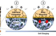 A silicon all-solid-state battery is safe, long lasting, energy dense and even surprised the engineers