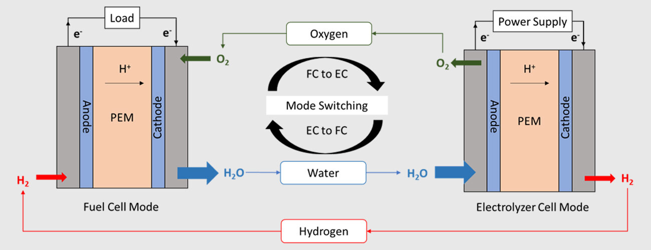Regenerative fuel cells, with high round-trip efficiencies like that produced with a catalyst developed in the lab of Vijay Ramani, are well suited for submersibles, drones, and spacecraft, as well as for off-grid energy storage.