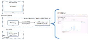 API-Management in der Cloud - Architekturbeispiel und 3Scale Monitoring