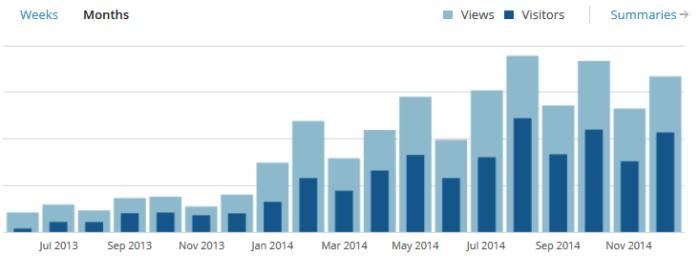Besucher und Pageviews zum Ende 2014