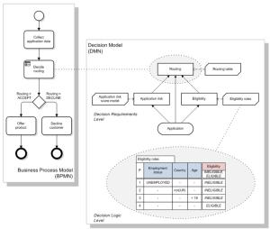 Zusammenspiel von BPMN und DMN (Quelle: DMN Spezifikation)