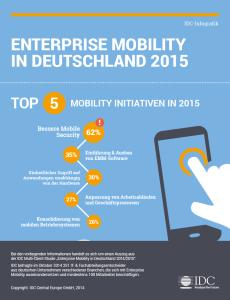 IDC Studie Mobile Enterprise 2015 (Infografik von IDC)