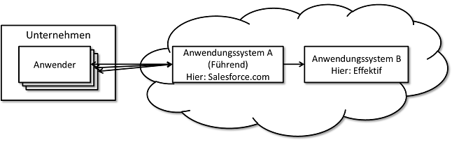 Integration Salesforce Effektif