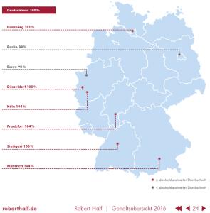 IT-Gehälter in deutschen Metropolen (Quelle: Robert Half Gehaltsübersicht 2016)