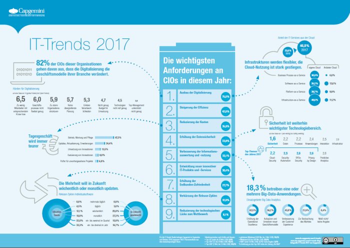 Capgemini IT-Trends 2017 - Anforderungen an CIOs (Quelle: Capgemini, CC BY)