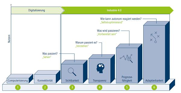 Stufen des Industrie 4.0-Entwicklungspfads (Quelle: FIR e. V. an der RWTH Aachen / o.g. Studie)