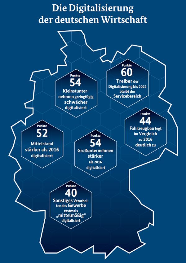 Infografik Digitalisierung in Deuschland (Quelle: BMWi, Monitoring-Report Wirtschaft DIGITAL 2017)