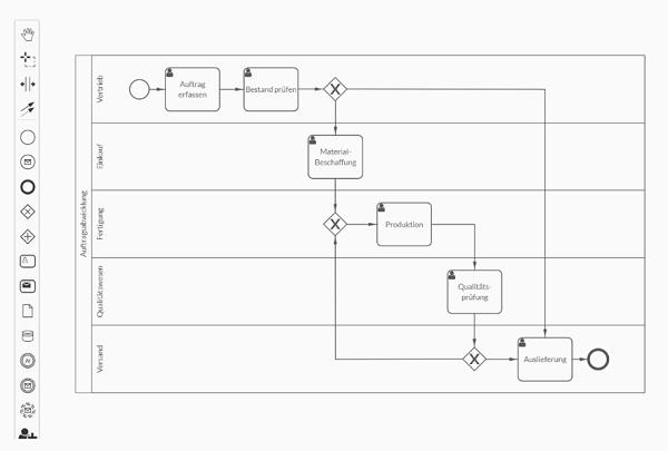 ProcessHub: Beispiel-Prozess in BPMN-Notation