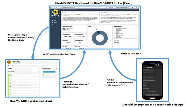 Das Smartphone zum IoT- / MQTT-Sensorknoten machen mit der Sensor Node App