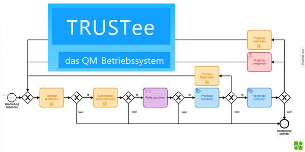 TRUSTee - Prozesse im Unternehmen QM-konform digitalisieren und automatisieren