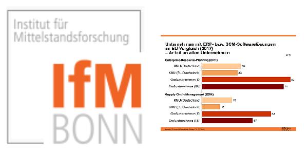 Digitalisierung in KMU - Aktuelle Zahlen des Instituts für Mittelstandsforschung (IfM)