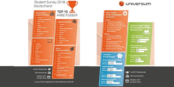 Universum Student Survey 2018 - Top-Arbeitgeber und Erwartungen der Studierenden