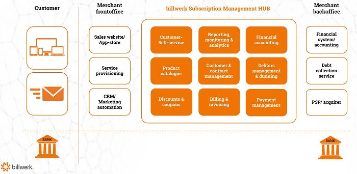Subscription Management und Recurring Billing: Gesamtszenario und Benötigte Funktionalitäten (Quelle: billwerk)