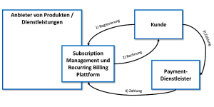 Subscription Management und Recurring Billing: Basis-Szenario