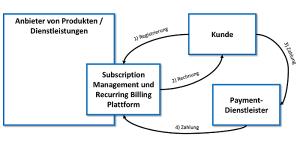 Subscription Management und Recurring Billing: Basis-Szenario