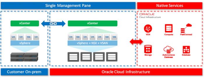 Oracle und VMWare