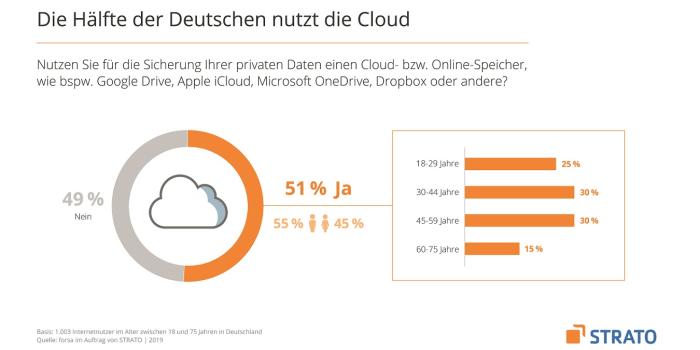 forsa-Umfrage zur Cloud-Nutzung in Privathaushalten