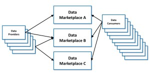 Data Marketplaces / Datenmarktplätze