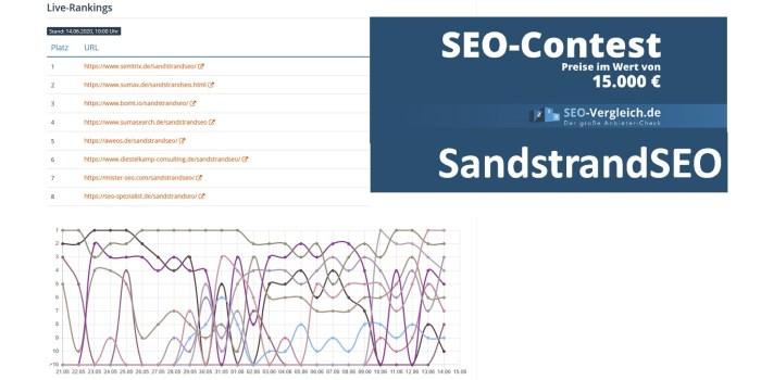 SandstrandSEO - Stand 14.6.2020, 10 Uhr