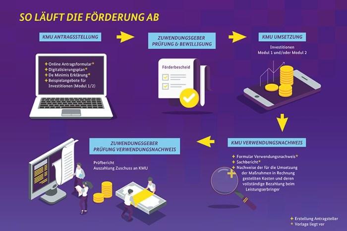 Digital Jetzt - Ablauf der Förderung (Quelle: BMWi-Webseite)