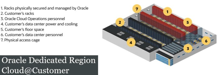 Oracle Dedicated Region Cloud@Customer