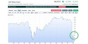 SAP-Aktie im Aufwind - Erholung oder Strohfeuer ?