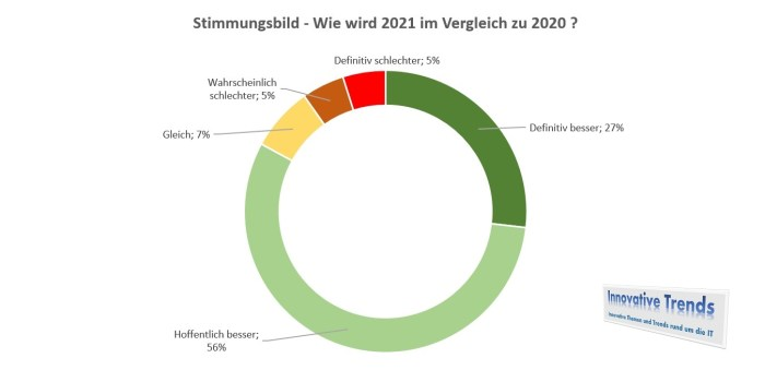 Stimmungsbild 2021 - Stand 22.1.2021