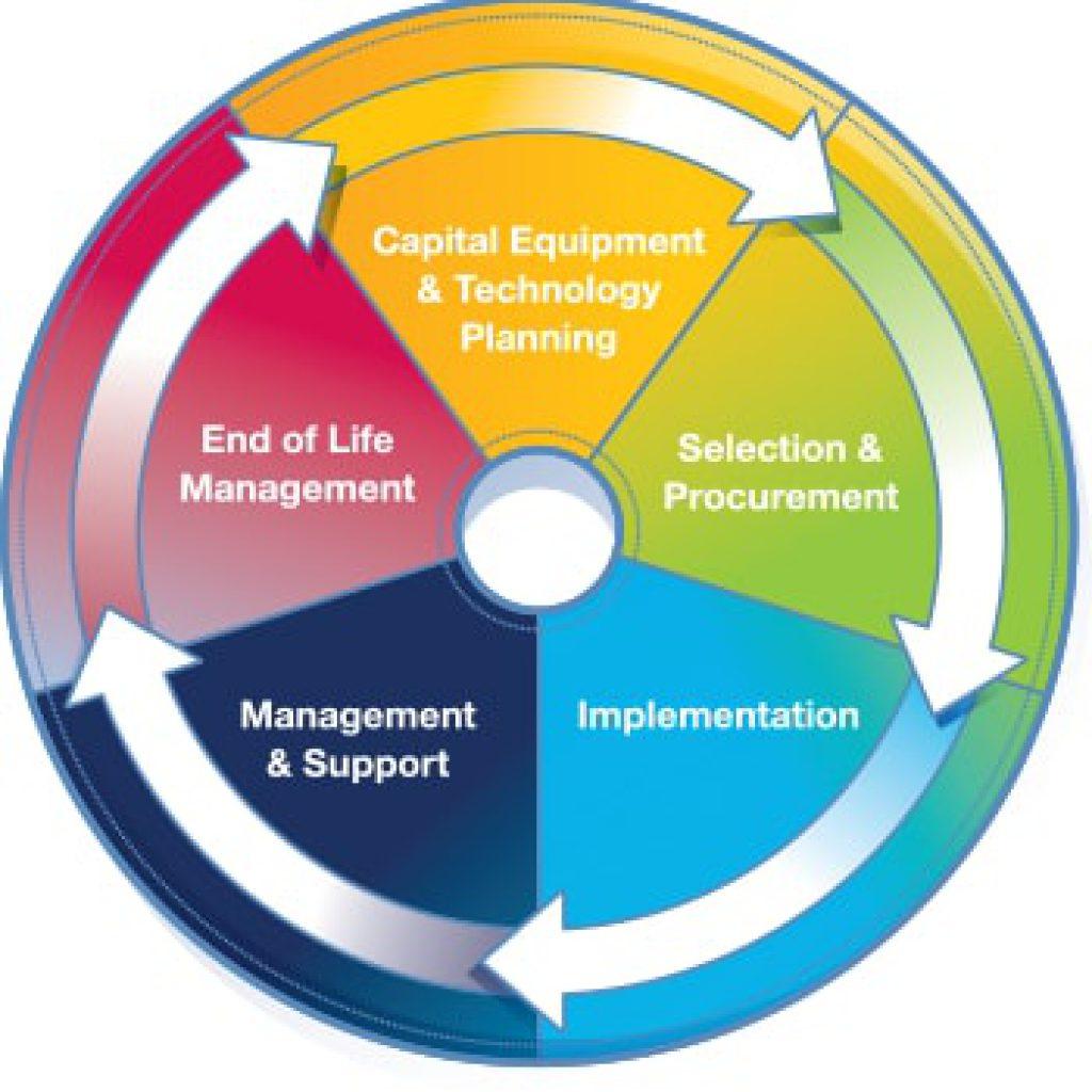 Life Cycleysis Innovative Virtual Consulting
