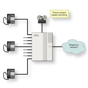 diagram of a pbx system  Video Search Engine at Search