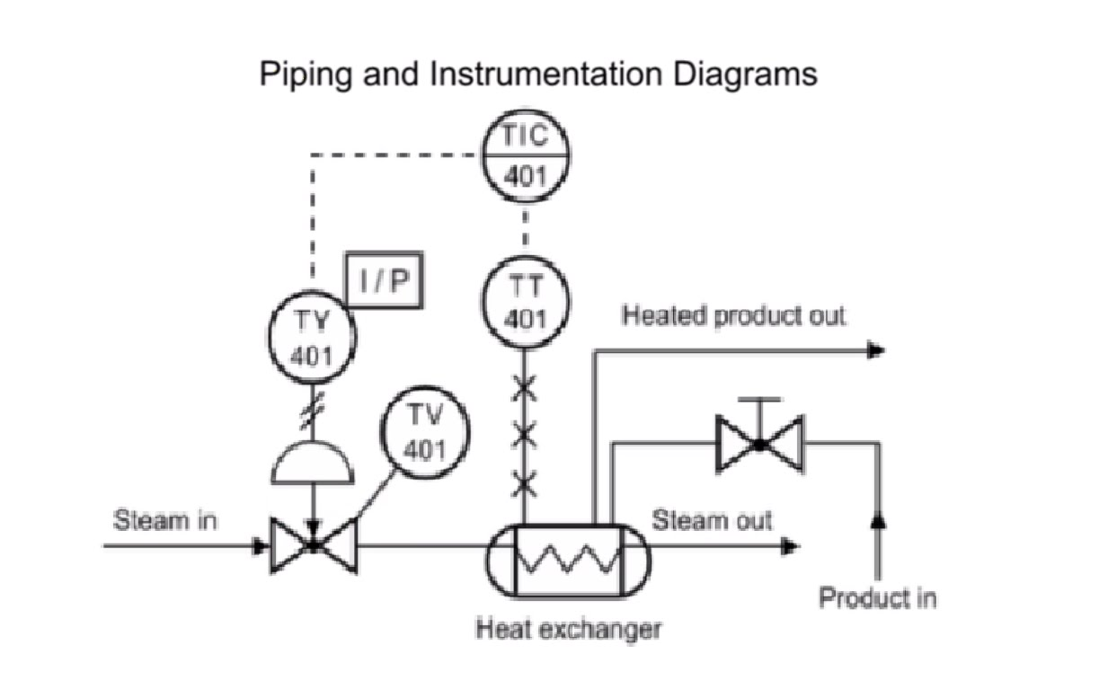 piping and instrumentation diagram meaning wiring diagram operations piping and instrumentation diagram key wiring diagram technic [ 1233 x 777 Pixel ]