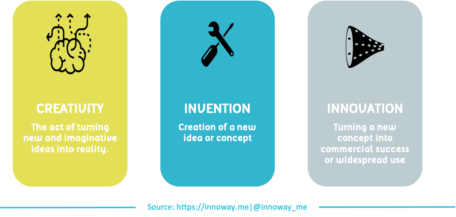 ideas for new invention