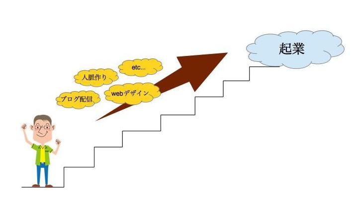 起業イメージ1