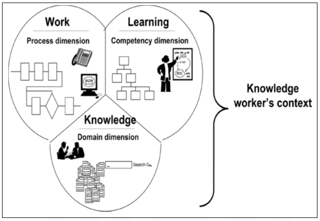 Training: Personal Knowledge Management in Practice