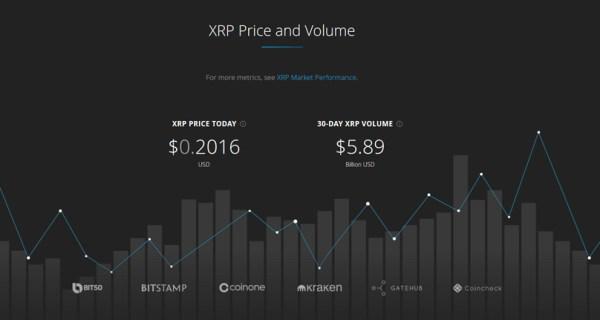 price XRM