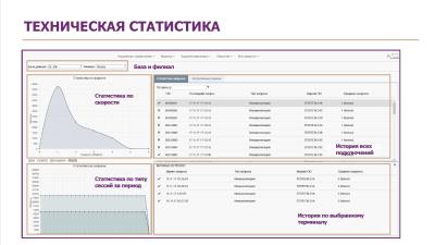Статистика и мониторинг