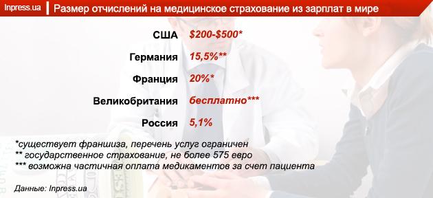 Медицина в Украине: хочешь жить — учись платить